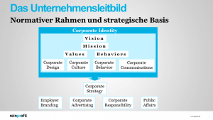 Agentur für Corporate Identity
