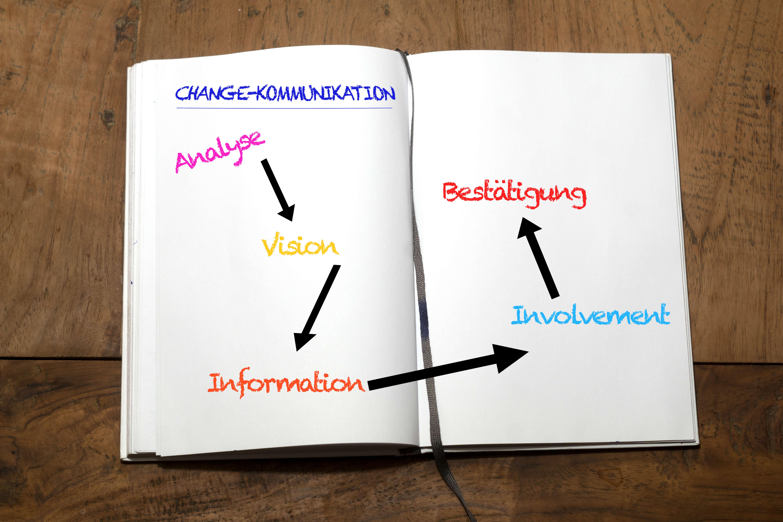 Fünf Schritte auf dem Weg zu einer erfolgreichen Veränderungs-Kommunikation