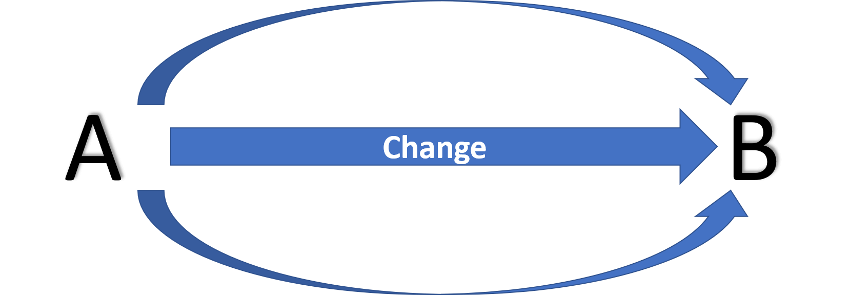 Change Management Quiz